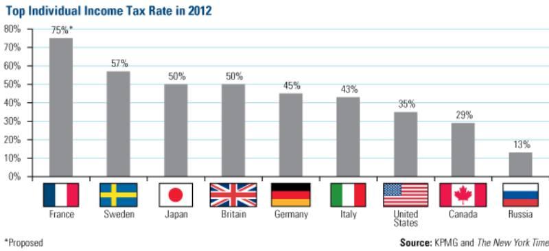 схема налогов по странам мира