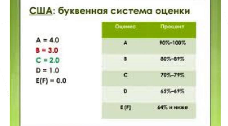 A - «5» - 4 балла – «отлично» - 90-99%