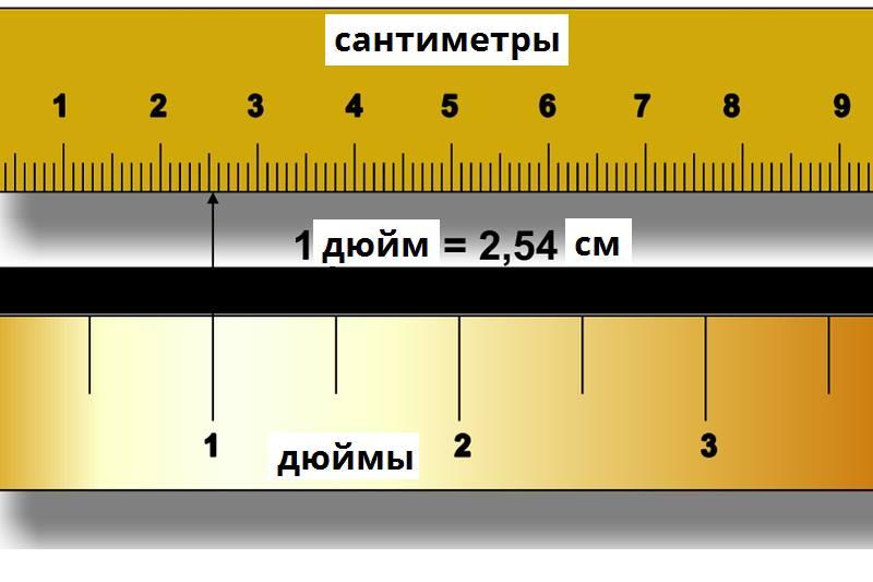 Весь мир именно в дюймах измеряет толщину водопроводной трубы и диагональ экрана телевизора