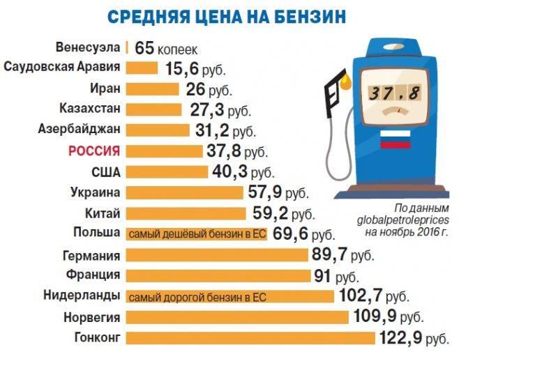 динамика цен