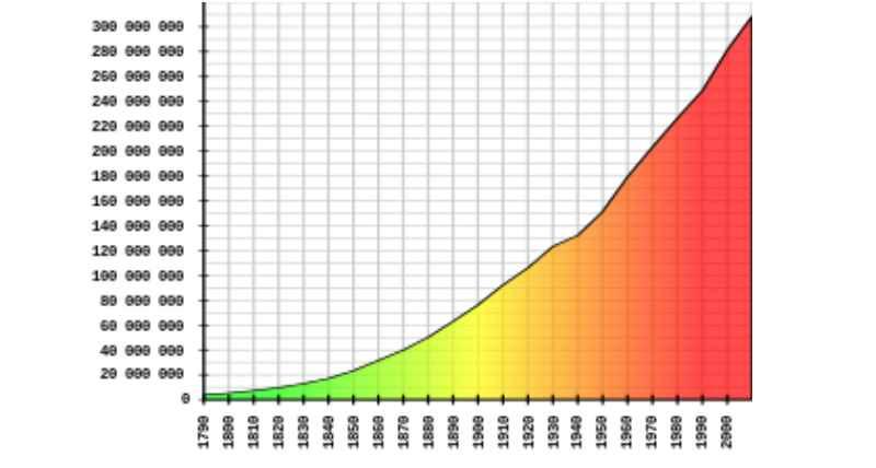 Численность населения в цифровом выражении